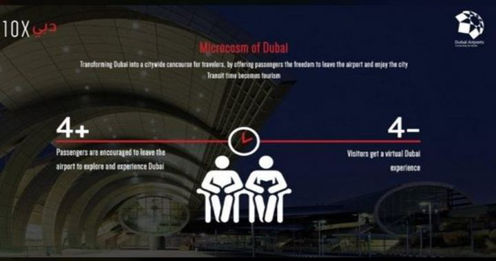 Microcosm of Dubai to Give Transit Travelers an Experience of Dubai